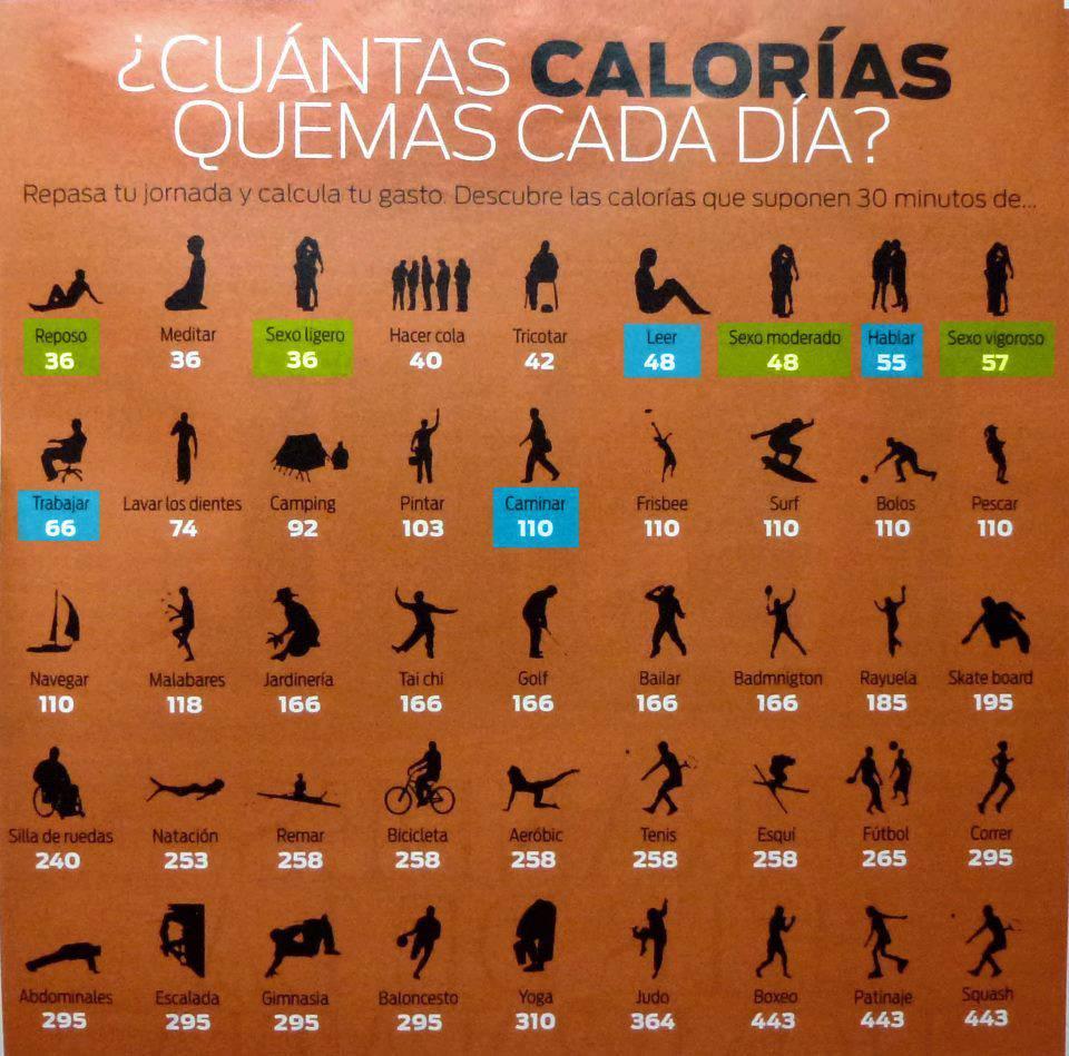Quema de calorías por ejercicio